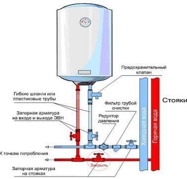 Установка и подключение водонагревательного устройства