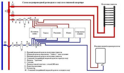 Классическая схема обустройства системы водоснабжения