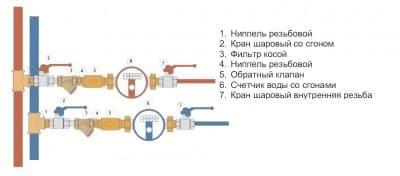 Классическое подключение водомерных счетчиков к системам холодного и горячего водоснабжения