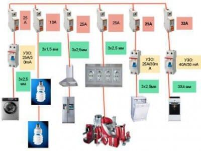 Наиболее практично разделить все электрические приборы в квартире по группам