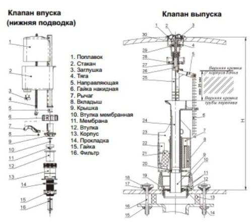 Устройство клапана впуска/выпуска современного бачка