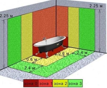Степень защиты электрооборудования (розеток)