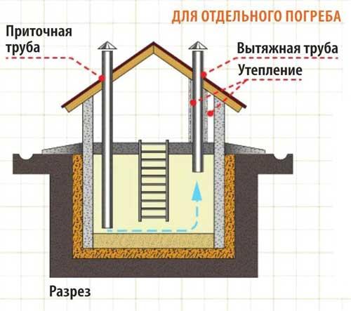 конденсат на потолке в погребе