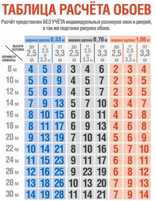 Как рассчитать количество обоев на комнату