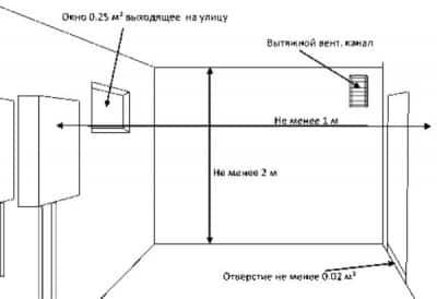 Размеры и обустройство помещения, отведенного для установки газового котла