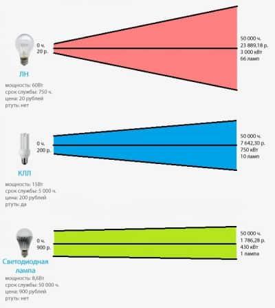 Мощность осветительных приборов