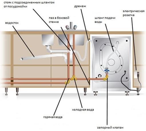 Схема подключения посудомоечной машины к электросетям