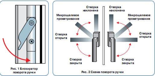 Позиции ручки на пластиковых окнах