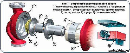 Циркуляционные насосы с мокрым ротором