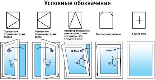 как выбрать металлопластиков окна